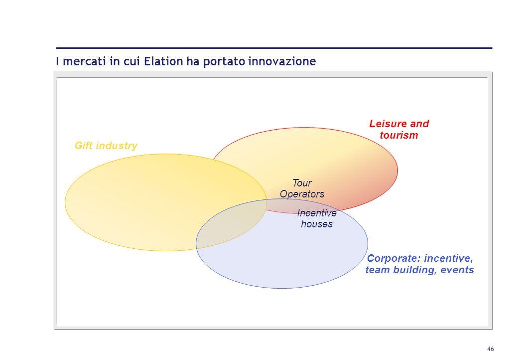 45 Elation: la storia e i numeri Go live della società Dipendenti Partner/Fornitori (1) Esperienze (1) Network internazionale 2005 18 Public Relation