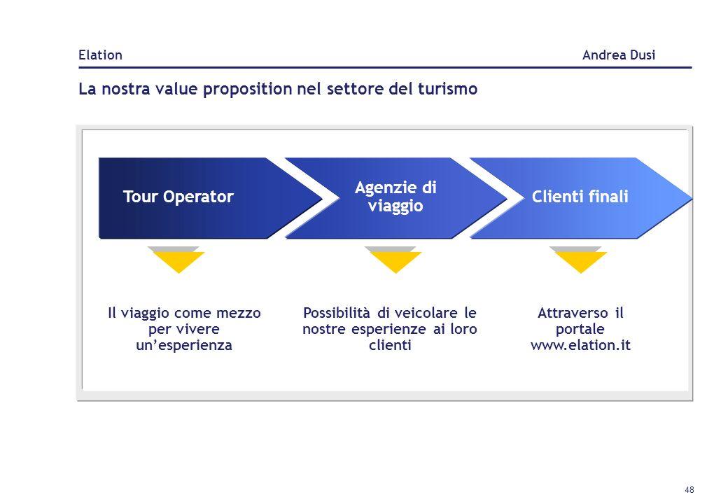 47 La nostra value proposition nel mondo aziendale Aziende Incentive House Strumenti innovativi di incentive, fidelity, premi, team building esperienz