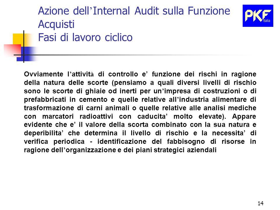 14 Azione dell Internal Audit sulla Funzione Acquisti Fasi di lavoro ciclico Ovviamente l attivit à di controllo e funzione dei rischi in ragione dell