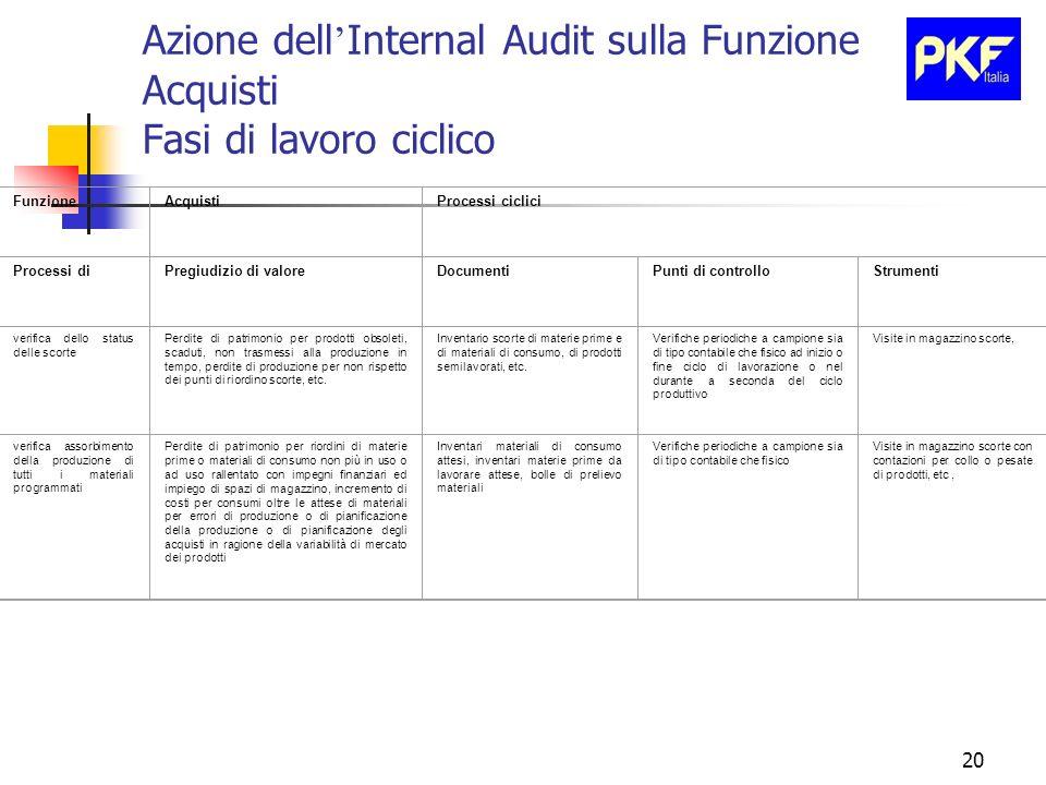 20 Azione dell Internal Audit sulla Funzione Acquisti Fasi di lavoro ciclico FunzioneAcquistiProcessi ciclici Processi diPregiudizio di valoreDocument