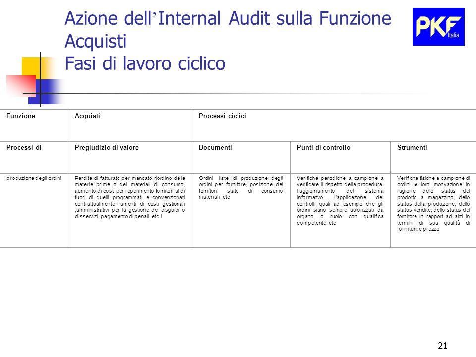 21 Azione dell Internal Audit sulla Funzione Acquisti Fasi di lavoro ciclico FunzioneAcquistiProcessi ciclici Processi diPregiudizio di valoreDocument