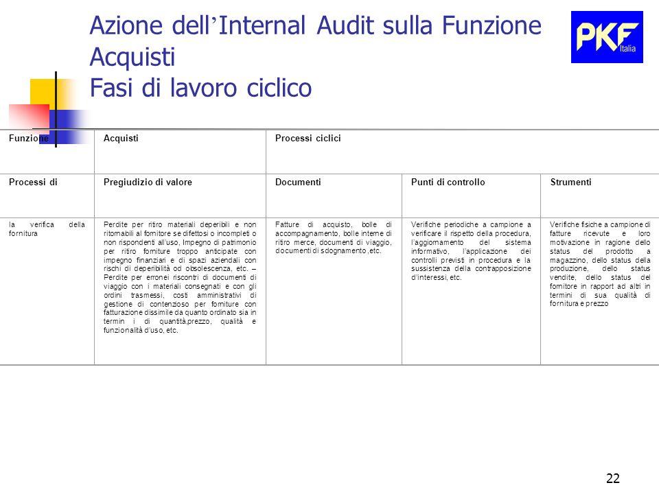 22 Azione dell Internal Audit sulla Funzione Acquisti Fasi di lavoro ciclico FunzioneAcquistiProcessi ciclici Processi diPregiudizio di valoreDocument