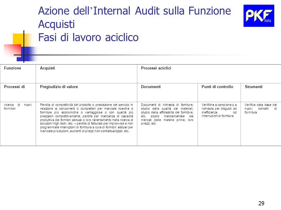 29 Azione dell Internal Audit sulla Funzione Acquisti Fasi di lavoro aciclico FunzioneAcquistiProcessi aciclici Processi diPregiudizio di valoreDocume