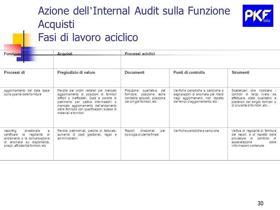 30 Azione dell Internal Audit sulla Funzione Acquisti Fasi di lavoro aciclico FunzioneAcquistiProcessi aciclici Processi diPregiudizio di valoreDocume
