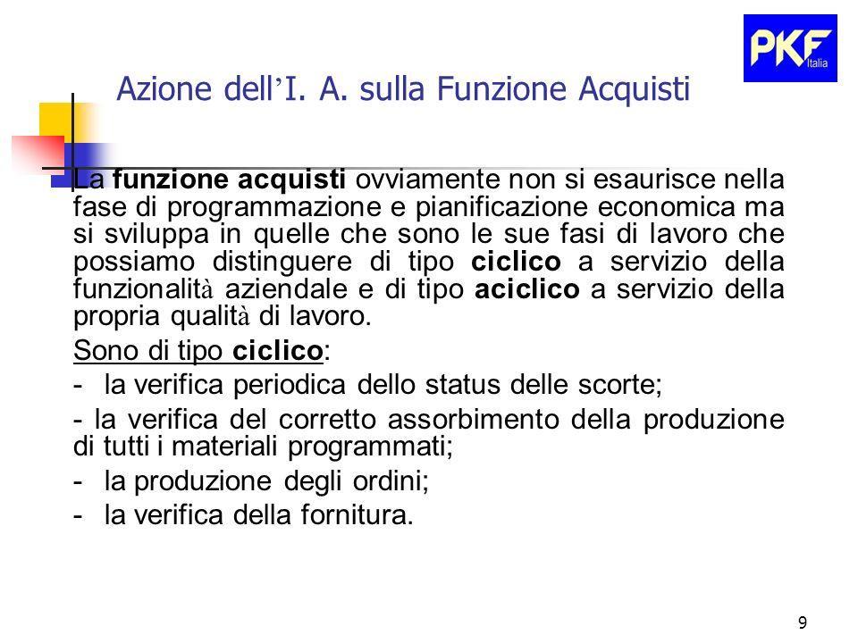 9 Azione dell I. A. sulla Funzione Acquisti La funzione acquisti ovviamente non si esaurisce nella fase di programmazione e pianificazione economica m