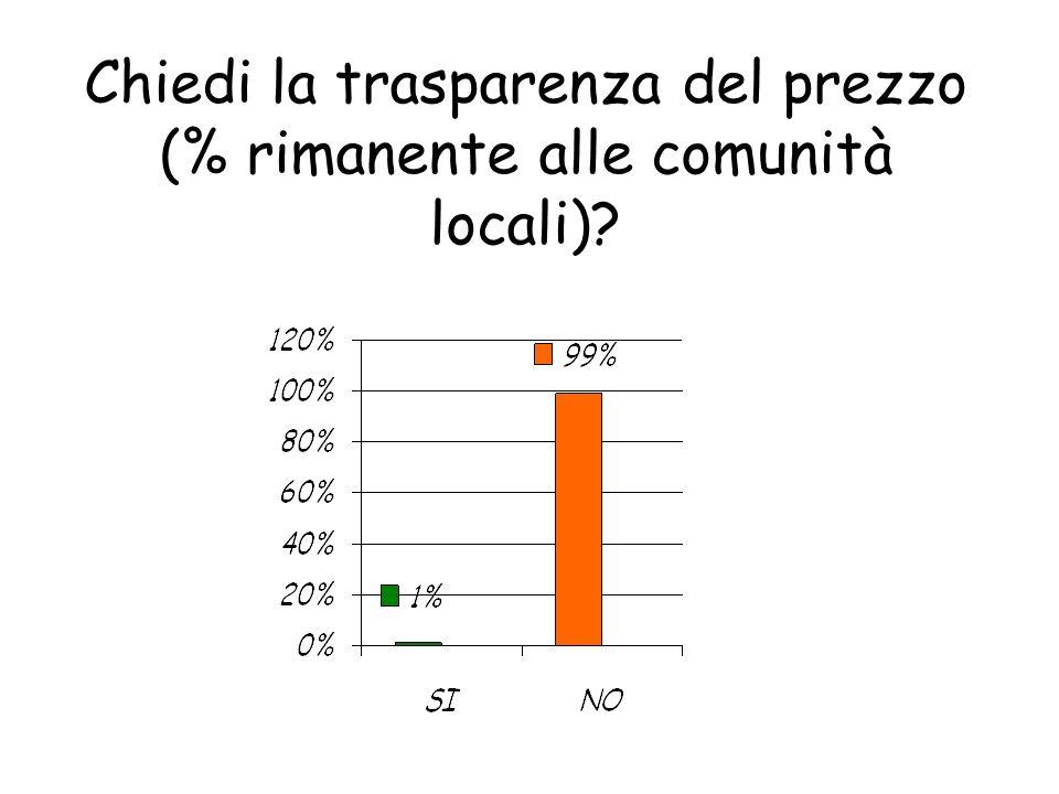 Chiedi la trasparenza del prezzo (% rimanente alle comunità locali)?