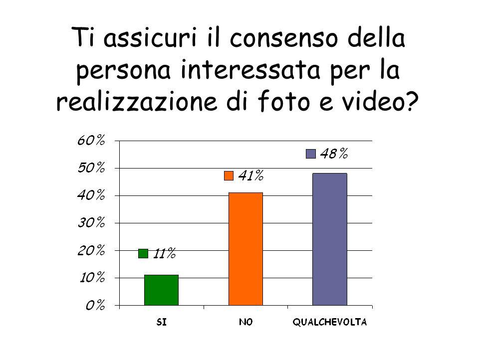 Ti assicuri il consenso della persona interessata per la realizzazione di foto e video?