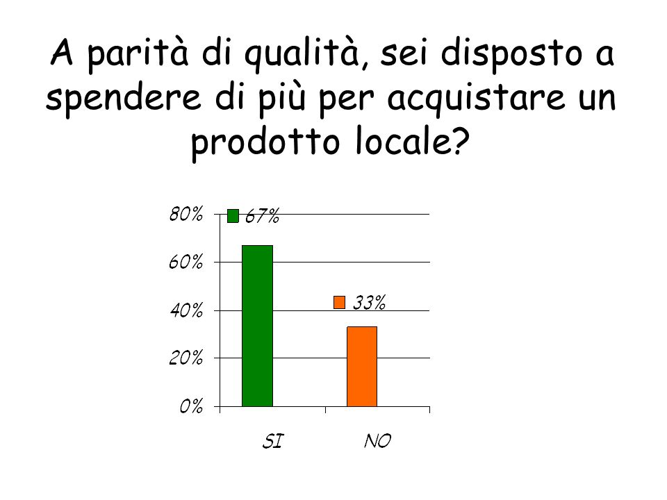 A parità di qualità, sei disposto a spendere di più per acquistare un prodotto locale?