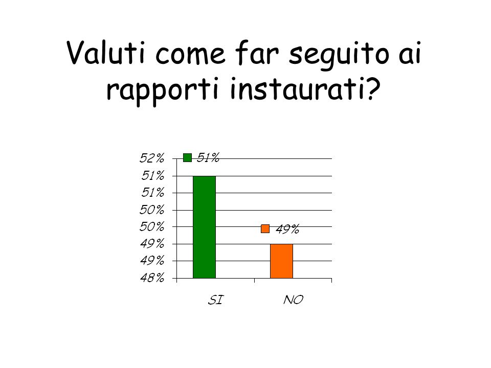 Valuti come far seguito ai rapporti instaurati