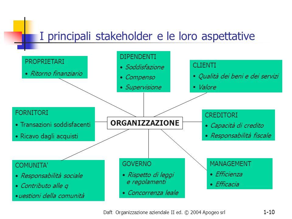 Daft Organizzazione aziendale II ed. © 2004 Apogeo srl 1-10 I principali stakeholder e le loro aspettative PROPRIETARI Ritorno finanziario DIPENDENTI