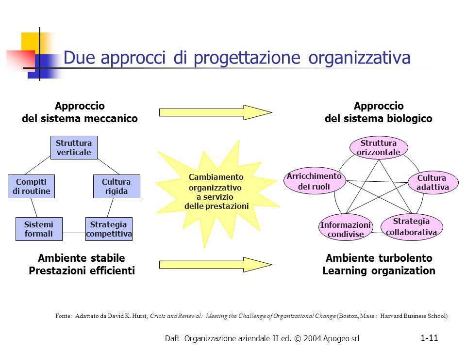 Daft Organizzazione aziendale II ed. © 2004 Apogeo srl 1-11 Due approcci di progettazione organizzativa Struttura verticale Compiti di routine Cultura