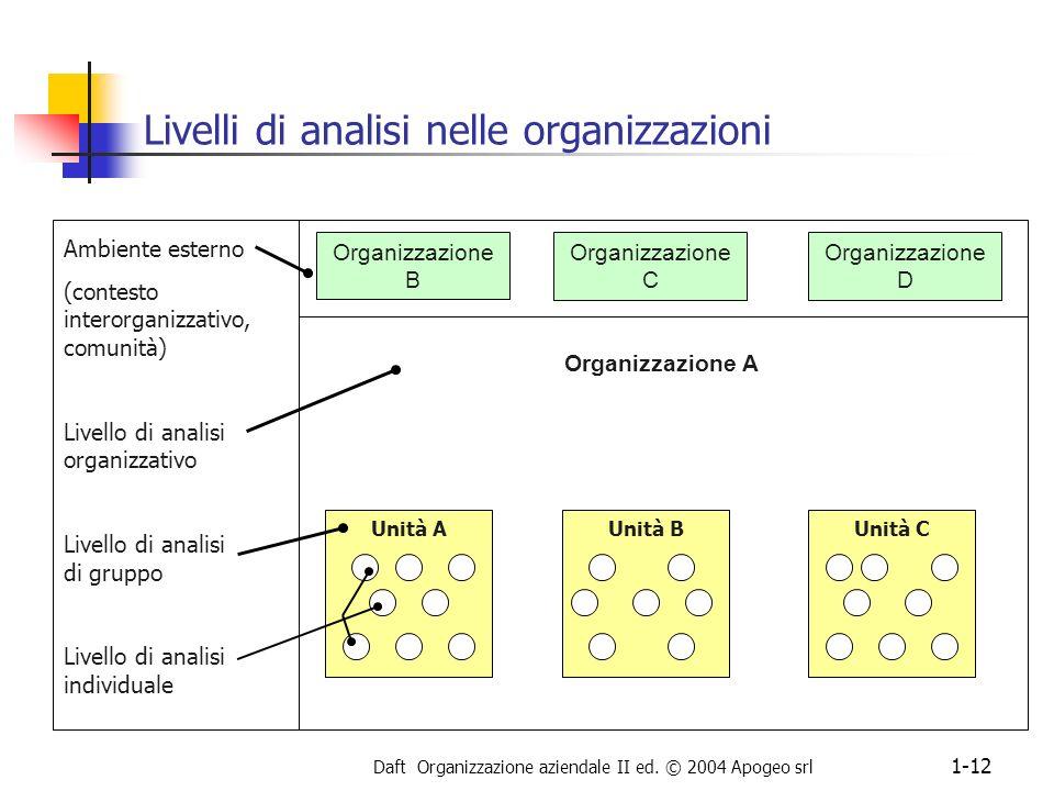 Daft Organizzazione aziendale II ed. © 2004 Apogeo srl 1-12 Livelli di analisi nelle organizzazioni Ambiente esterno (contesto interorganizzativo, com