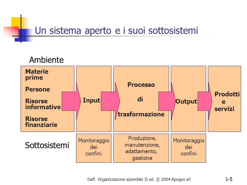 Daft Organizzazione aziendale II ed. © 2004 Apogeo srl 1-5 Processo di trasformazione Un sistema aperto e i suoi sottosistemi Ambiente Materie prime P