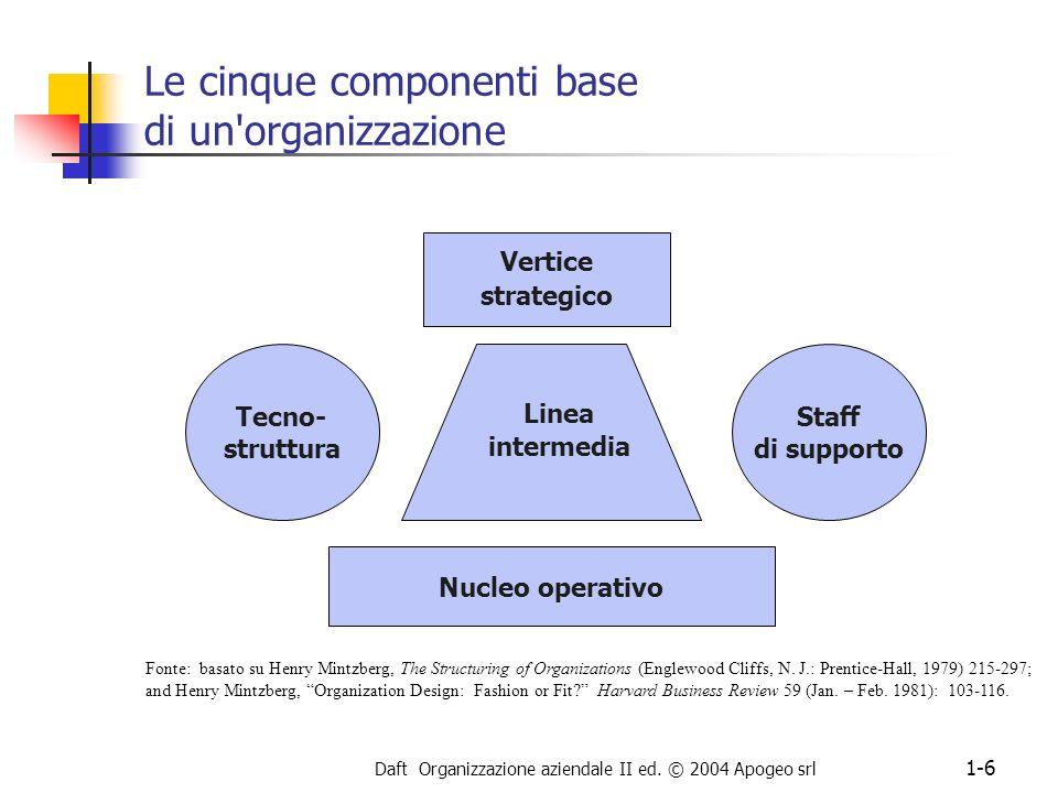 Daft Organizzazione aziendale II ed. © 2004 Apogeo srl 1-6 Le cinque componenti base di un'organizzazione Vertice strategico Tecno- struttura Nucleo o