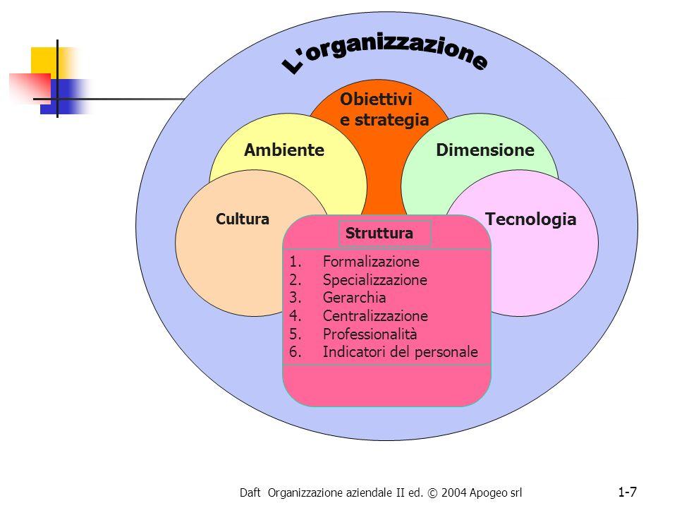 Daft Organizzazione aziendale II ed. © 2004 Apogeo srl 1-7 AmbienteDimensione Cultura Tecnologia Obiettivi e strategia Struttura 1.Formalizazione 2.Sp