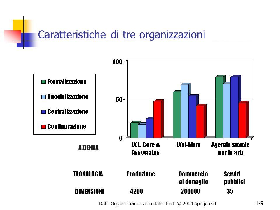 Daft Organizzazione aziendale II ed. © 2004 Apogeo srl 1-9 Caratteristiche di tre organizzazioni TECNOLOGIA Produzione Commercio Servizi al dettaglio