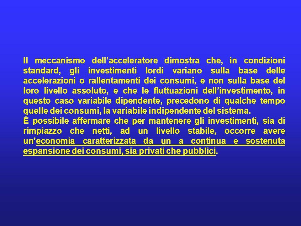 Il meccanismo dellacceleratore dimostra che, in condizioni standard, gli investimenti lordi variano sulla base delle accelerazioni o rallentamenti dei