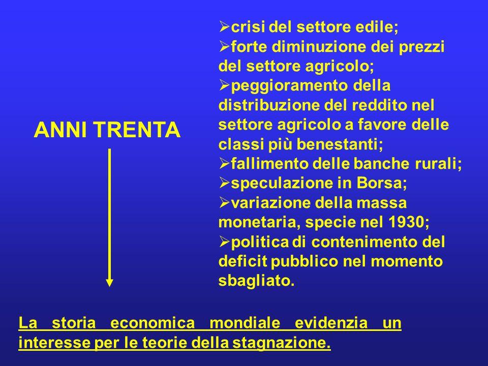 ANNI TRENTA crisi del settore edile; forte diminuzione dei prezzi del settore agricolo; peggioramento della distribuzione del reddito nel settore agri