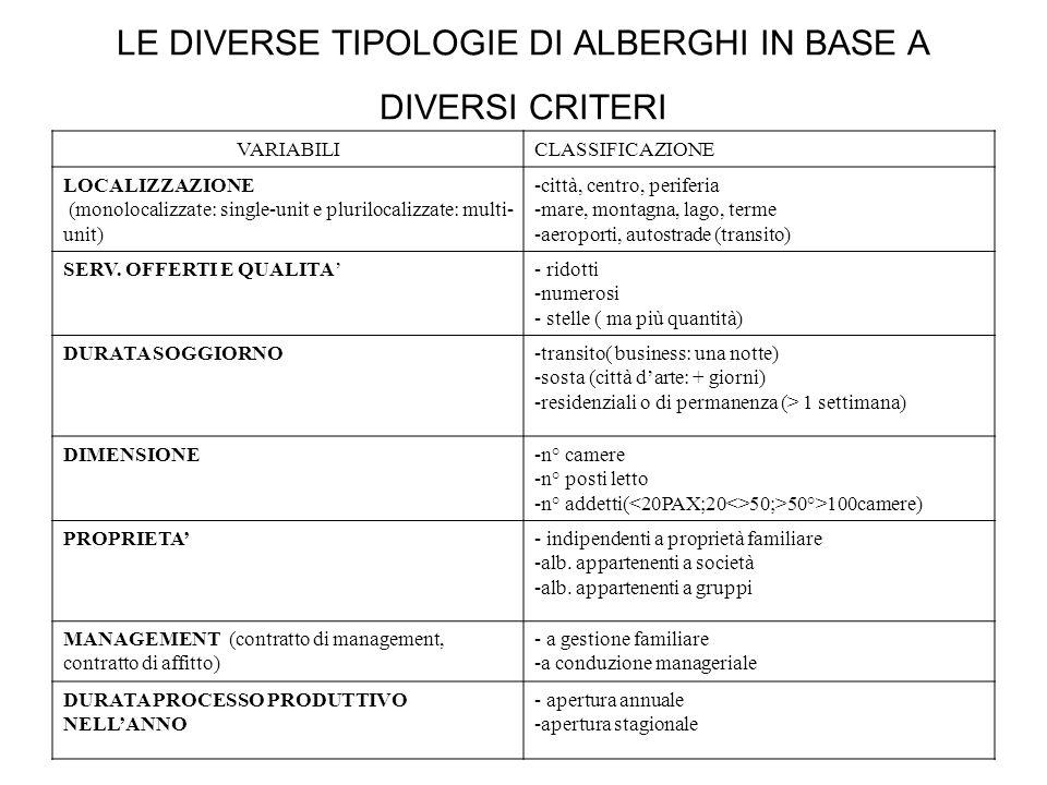 LE DIVERSE TIPOLOGIE DI ALBERGHI IN BASE A DIVERSI CRITERI VARIABILICLASSIFICAZIONE LOCALIZZAZIONE (monolocalizzate: single-unit e plurilocalizzate: m