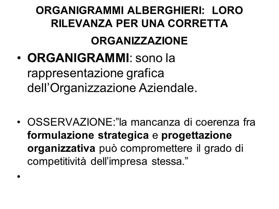 ORGANIGRAMMI ALBERGHIERI: LORO RILEVANZA PER UNA CORRETTA ORGANIZZAZIONE ORGANIGRAMMI: sono la rappresentazione grafica dellOrganizzazione Aziendale.
