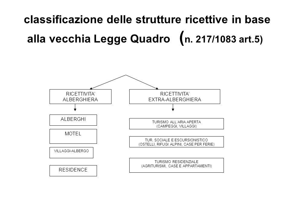 classificazione delle strutture ricettive in base alla vecchia Legge Quadro ( n. 217/1083 art.5) RICETTIVITA ALBERGHIERA RICETTIVITA EXTRA-ALBERGHIERA