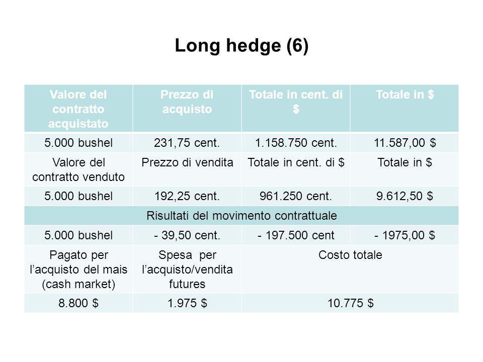 Long hedge (6) Valore del contratto acquistato Prezzo di acquisto Totale in cent.