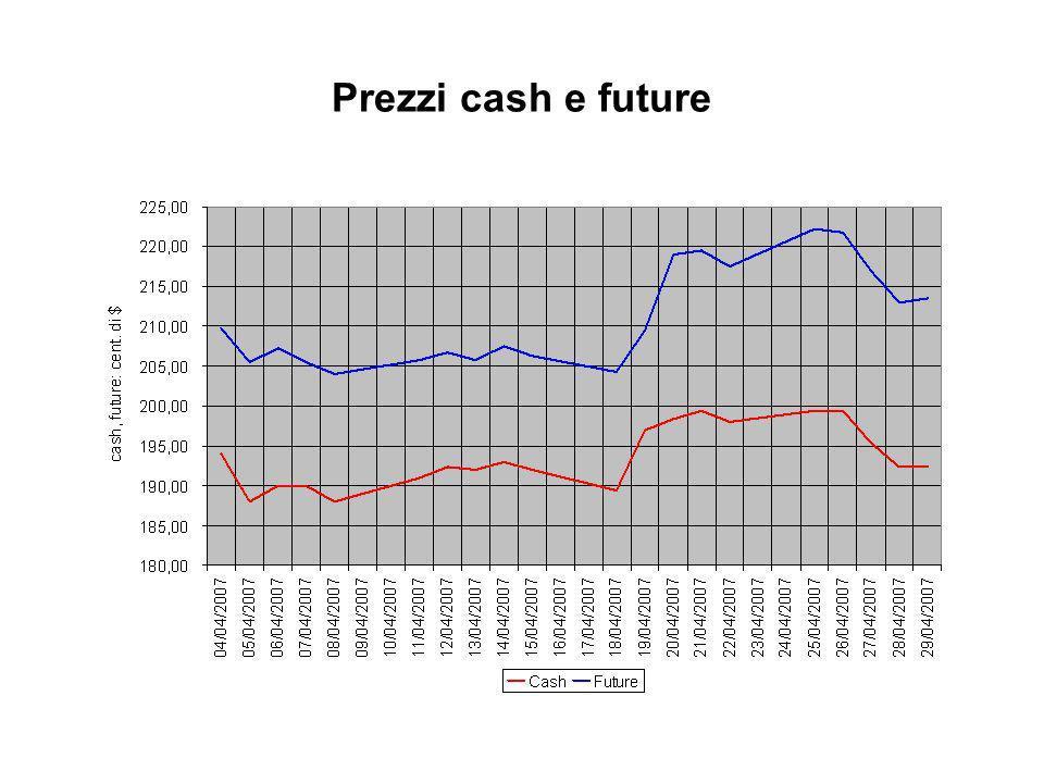 Prezzi cash e future