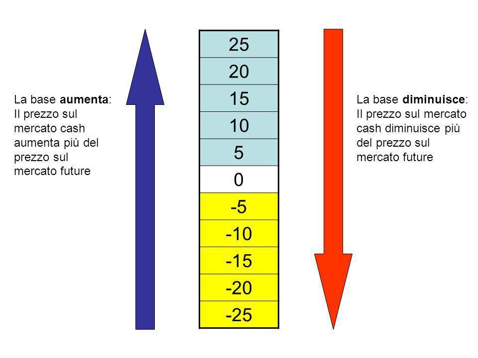 25 20 15 10 5 0 -5 -10 -15 -20 -25 La base aumenta: Il prezzo sul mercato cash aumenta più del prezzo sul mercato future La base diminuisce: Il prezzo sul mercato cash diminuisce più del prezzo sul mercato future