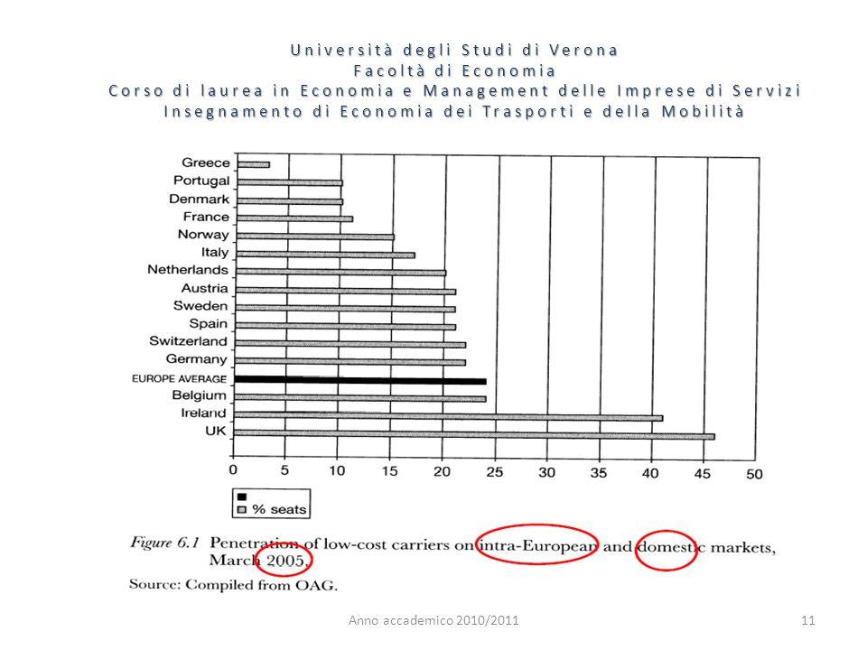 11 Università degli Studi di Verona Facoltà di Economia Corso di laurea in Economia e Management delle Imprese di Servizi Insegnamento di Economia dei