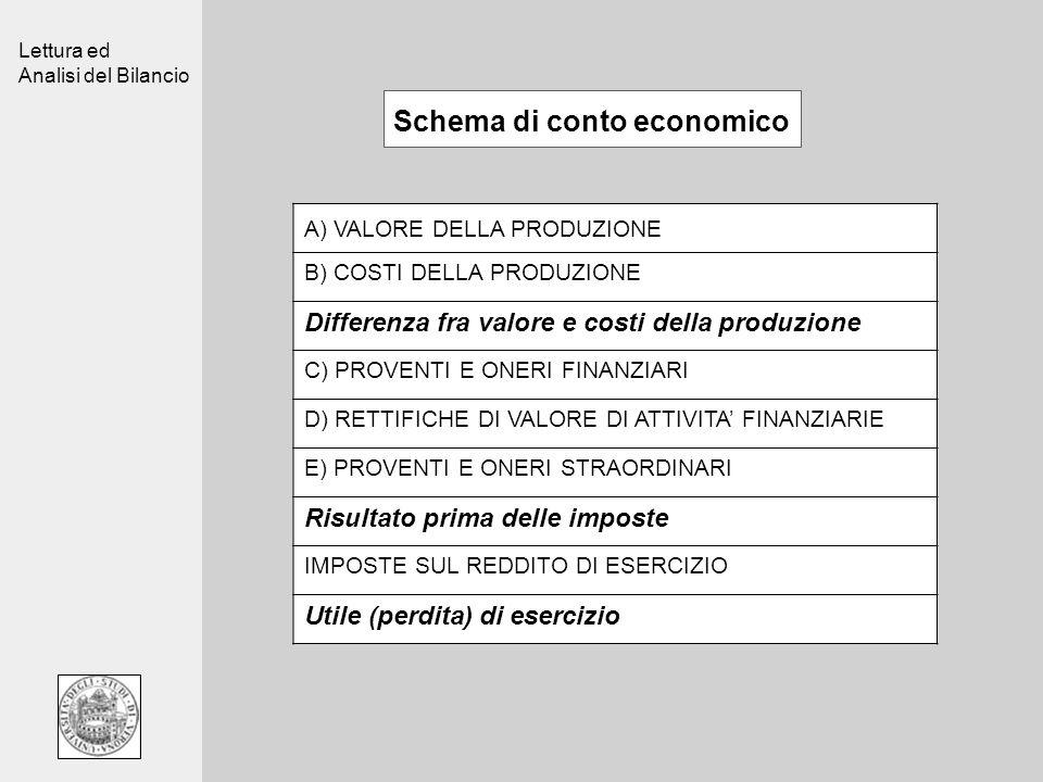 Lettura ed Analisi del Bilancio Schema di conto economico A) VALORE DELLA PRODUZIONE B) COSTI DELLA PRODUZIONE Differenza fra valore e costi della pro