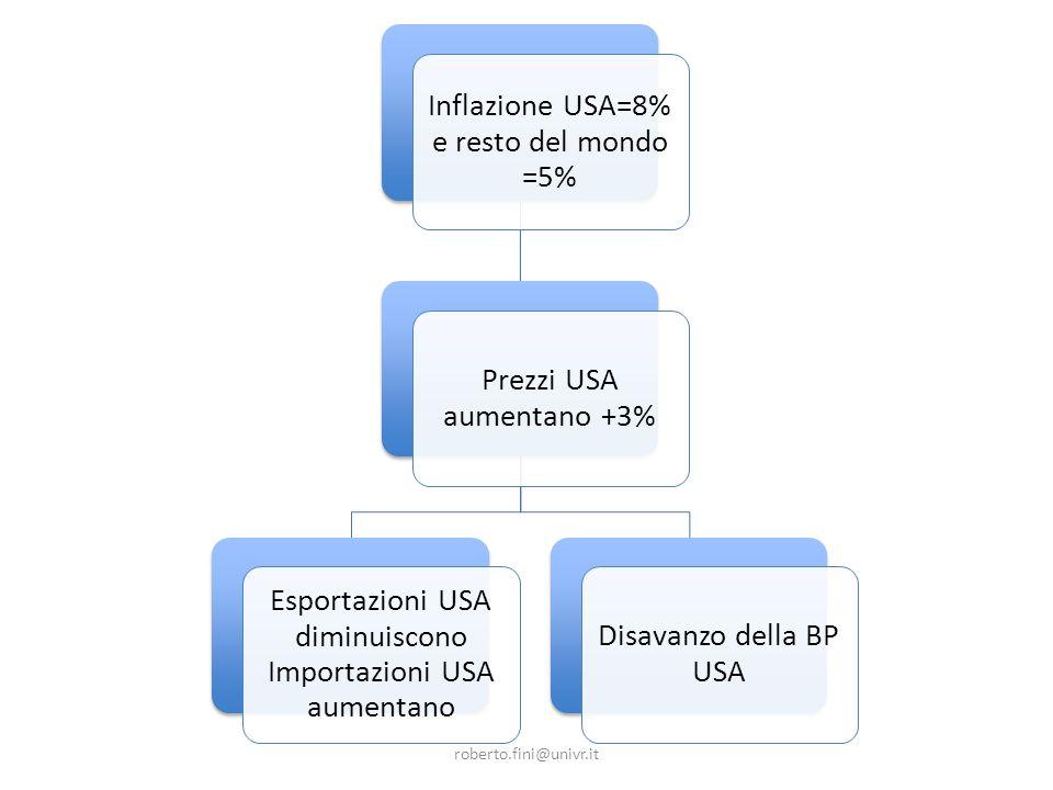 roberto.fini@univr.it Inflazione USA=8% e resto del mondo =5% Prezzi USA aumentano +3% Esportazioni USA diminuiscono Importazioni USA aumentano Disavanzo della BP USA