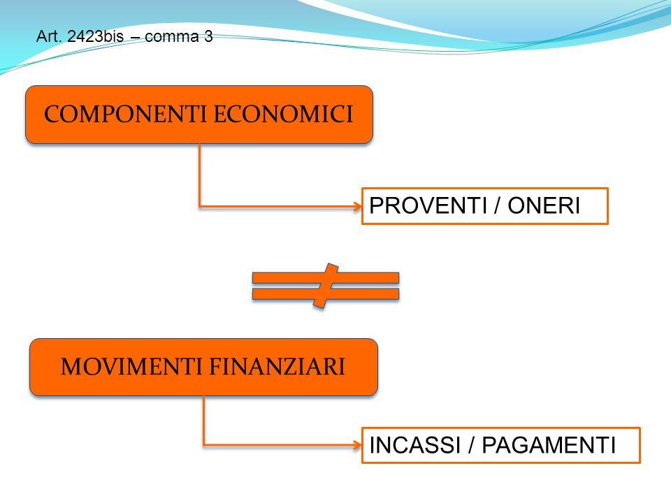 COMPONENTI ECONOMICI PROVENTI / ONERI INCASSI / PAGAMENTI MOVIMENTI FINANZIARI Art.