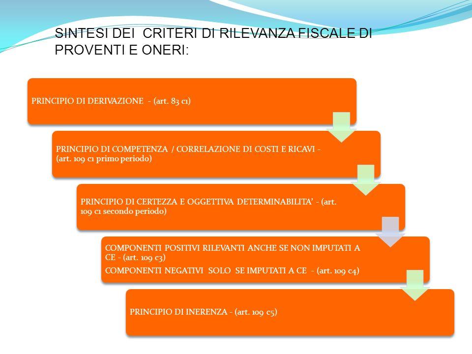 PRINCIPIO DI DERIVAZIONE - (art.