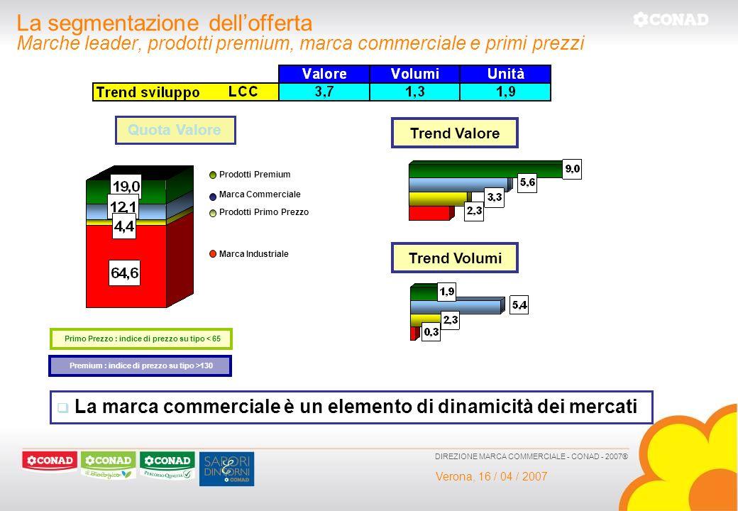 Verona, 16 / 04 / 2007 DIREZIONE MARCA COMMERCIALE - CONAD - 2007® La segmentazione dellofferta Marche leader, prodotti premium, marca commerciale e p