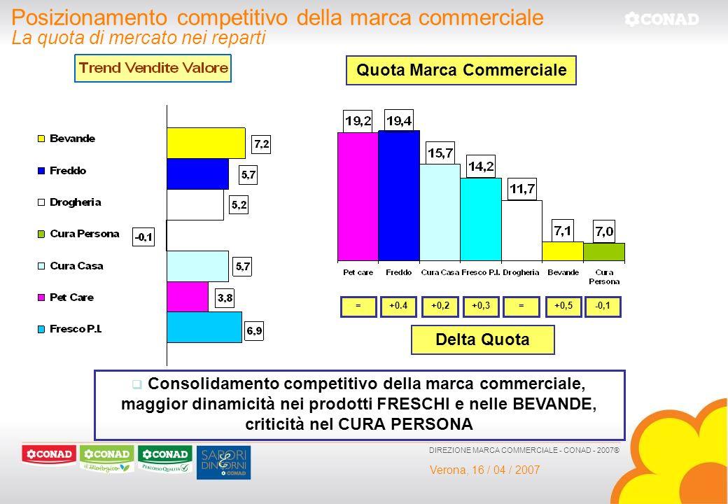 Verona, 16 / 04 / 2007 DIREZIONE MARCA COMMERCIALE - CONAD - 2007® Posizionamento competitivo della marca commerciale La quota di mercato nei reparti