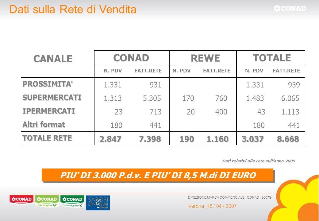 Verona, 16 / 04 / 2007 DIREZIONE MARCA COMMERCIALE - CONAD - 2007® CANALE N. PDVFATT.RETEN. PDVFATT.RETEN. PDVFATT.RETE PROSSIMITA' 1.3319311.331939 S