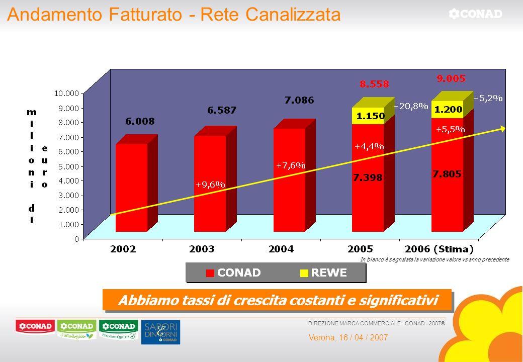 Verona, 16 / 04 / 2007 DIREZIONE MARCA COMMERCIALE - CONAD - 2007® Andamento Fatturato - Rete Canalizzata In bianco è segnalata la variazione valore v