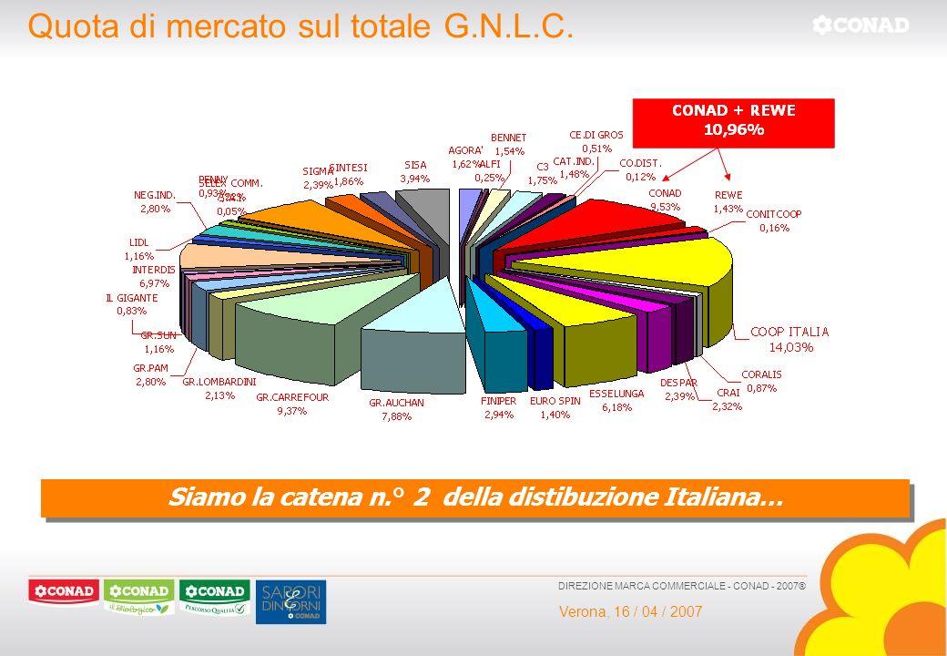 Verona, 16 / 04 / 2007 DIREZIONE MARCA COMMERCIALE - CONAD - 2007® Quota di mercato sul totale G.N.L.C. Siamo la catena n.° 2 della distibuzione Itali