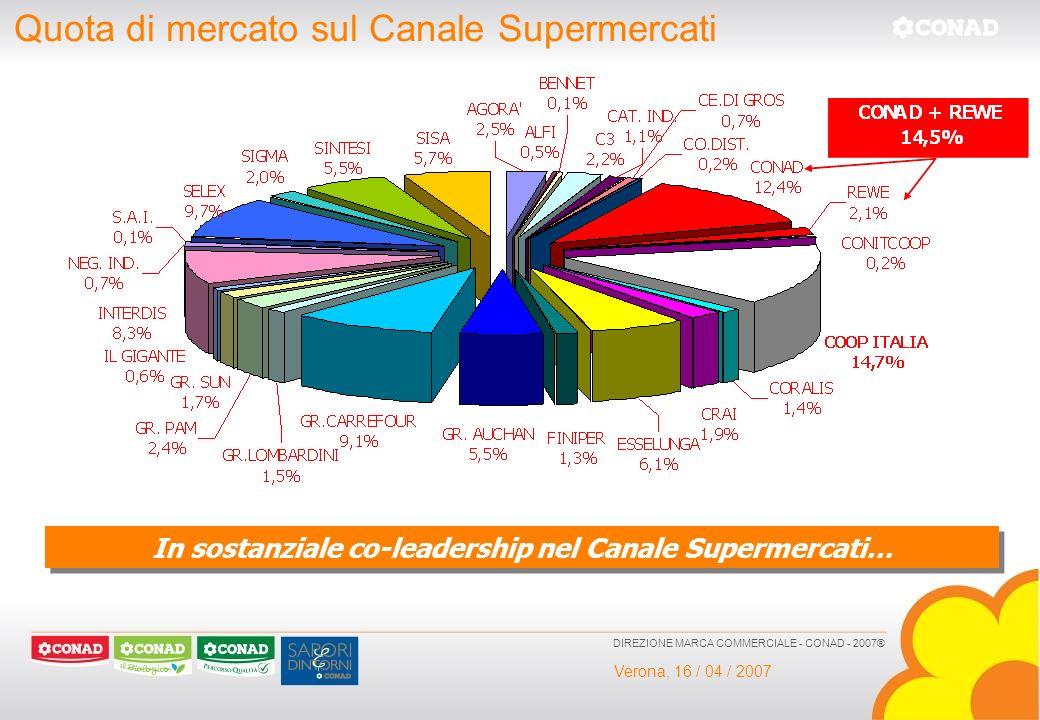 Verona, 16 / 04 / 2007 DIREZIONE MARCA COMMERCIALE - CONAD - 2007® Quota di mercato sul Canale Supermercati In sostanziale co-leadership nel Canale Su