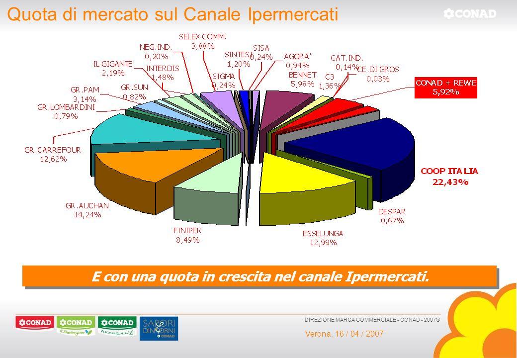 Verona, 16 / 04 / 2007 DIREZIONE MARCA COMMERCIALE - CONAD - 2007® Quota di mercato sul Canale Ipermercati E con una quota in crescita nel canale Iper