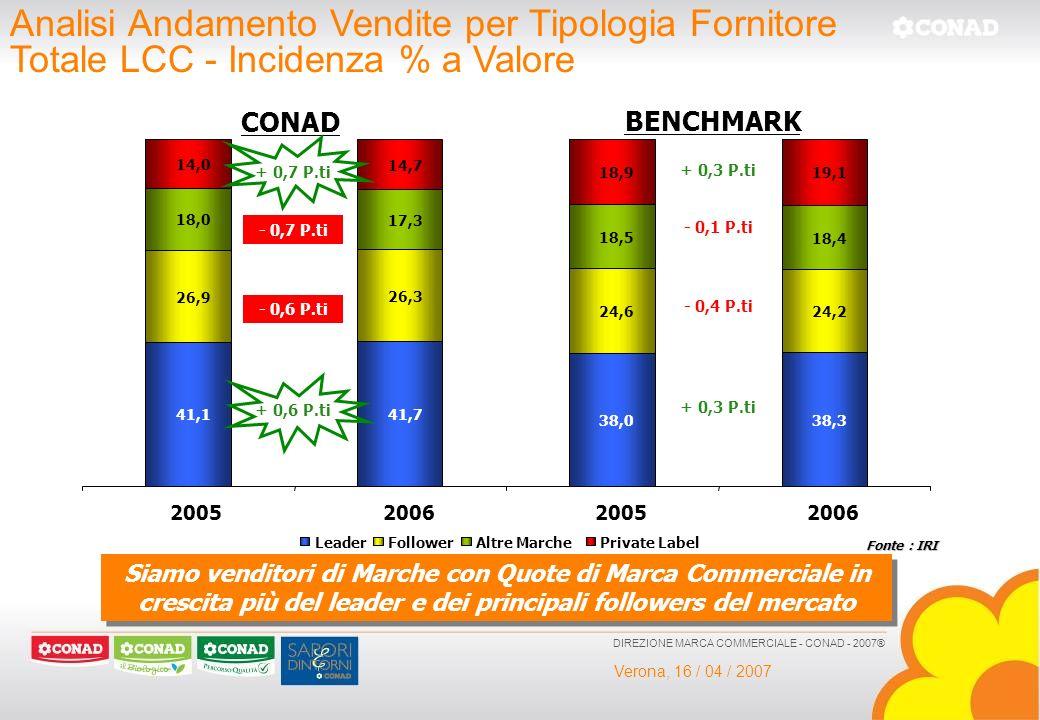 Verona, 16 / 04 / 2007 DIREZIONE MARCA COMMERCIALE - CONAD - 2007® Analisi Andamento Vendite per Tipologia Fornitore Totale LCC - Incidenza % a Valore