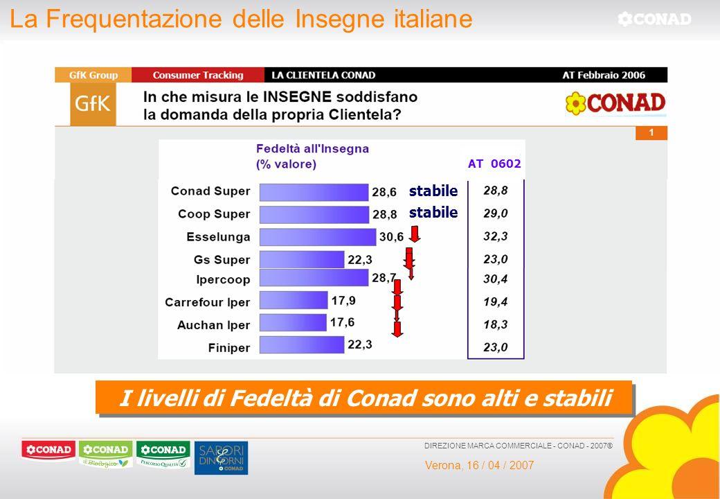 Verona, 16 / 04 / 2007 DIREZIONE MARCA COMMERCIALE - CONAD - 2007® La Frequentazione delle Insegne italiane I livelli di Fedeltà di Conad sono alti e