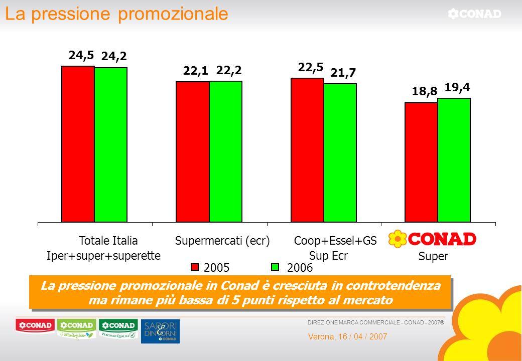 Verona, 16 / 04 / 2007 DIREZIONE MARCA COMMERCIALE - CONAD - 2007® La pressione promozionale 24,5 22,1 22,5 18,8 24,2 22,2 21,7 19,4 Totale Italia Ipe