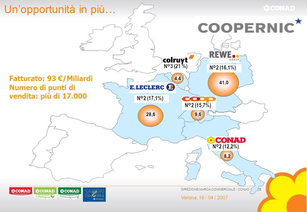 Verona, 16 / 04 / 2007 DIREZIONE MARCA COMMERCIALE - CONAD - 2007® 41,0 N°2 (16,1%) 28,6 N°2 (17,1%) 8,2 N°2 (12,2%) 9,6 N°2 (15,7%) 4,4 N°3 (21 %) Fa