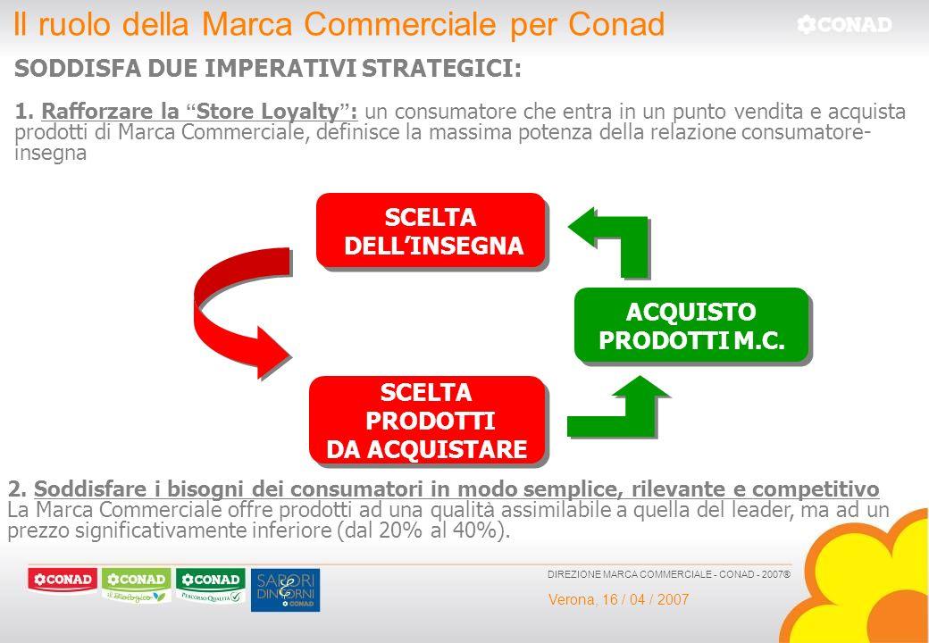 Verona, 16 / 04 / 2007 DIREZIONE MARCA COMMERCIALE - CONAD - 2007® Il ruolo della Marca Commerciale per Conad SODDISFA DUE IMPERATIVI STRATEGICI: SCEL