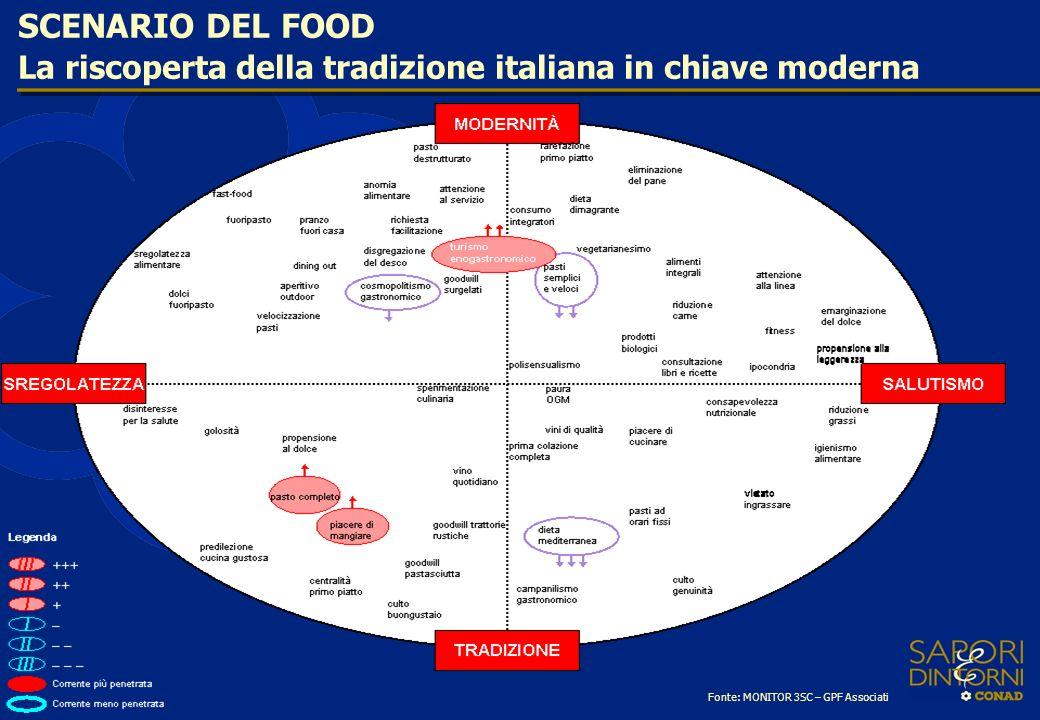 La riscoperta della tradizione italiana in chiave moderna SCENARIO DEL FOOD Fonte: MONITOR 3SC – GPF Associati