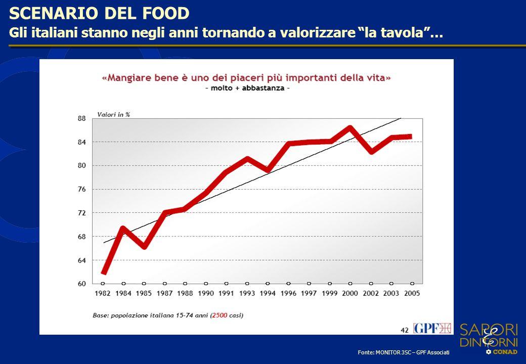 Gli italiani stanno negli anni tornando a valorizzare la tavola… SCENARIO DEL FOOD Fonte: MONITOR 3SC – GPF Associati