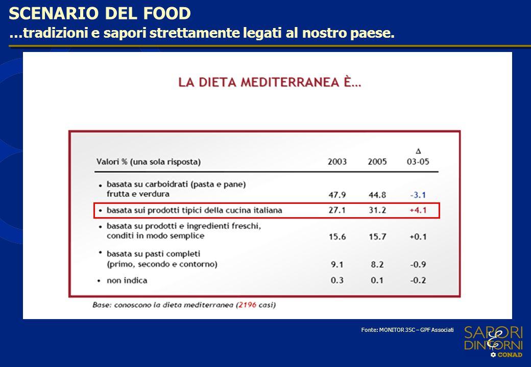 SCENARIO DEL FOOD …tradizioni e sapori strettamente legati al nostro paese. Fonte: MONITOR 3SC – GPF Associati