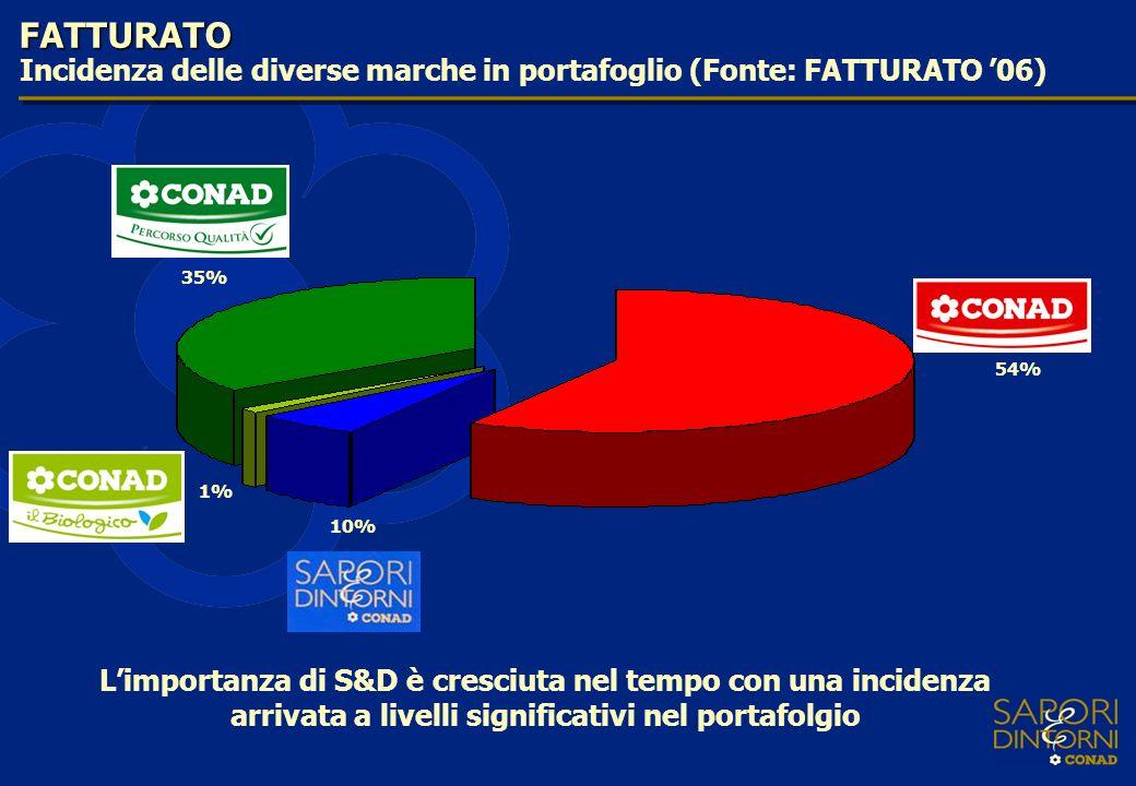 54% 10% 1% 35% FATTURATO Incidenza delle diverse marche in portafoglio (Fonte: FATTURATO 06) Limportanza di S&D è cresciuta nel tempo con una incidenz