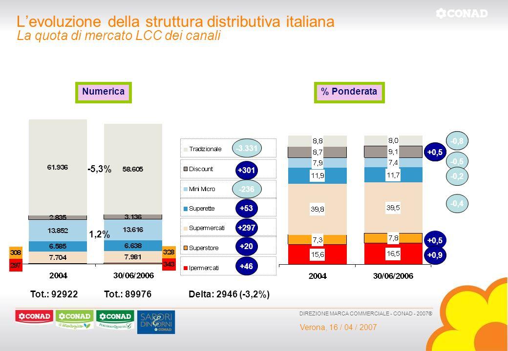 Verona, 16 / 04 / 2007 DIREZIONE MARCA COMMERCIALE - CONAD - 2007® Levoluzione della struttura distributiva italiana La quota di mercato LCC dei canal